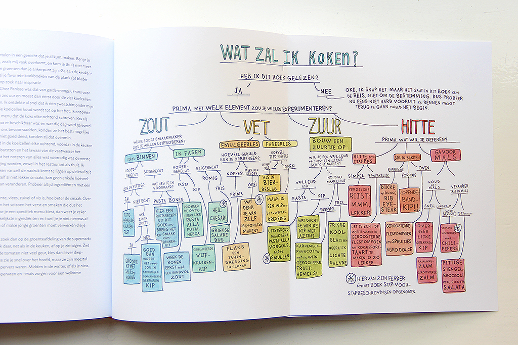 Zout Vet Zuur Hitte - boekrecensie @ Lauriekoek.nl